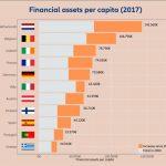 Nederland Europees kampioen 'slim sparen'