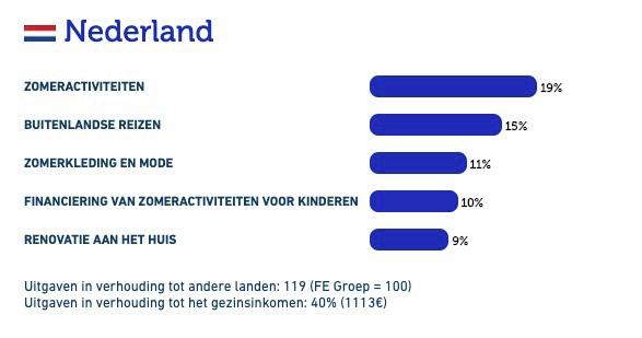 Nederlander gaat deze zomer weer naar het buitenland
