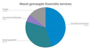 meest gevraagde financiele services
