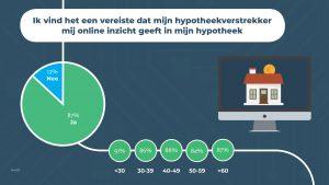 online inzicht hypotheek