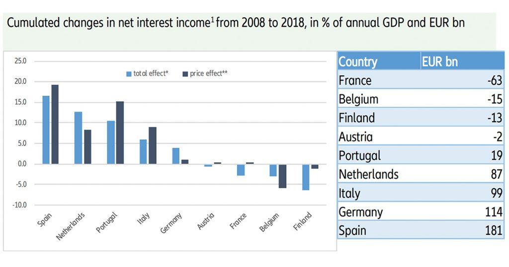 Nederland profiteert maximaal van lage rente