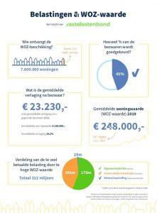 WOZ waarde infographic