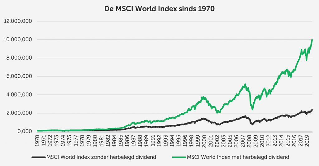 MSCI world index sinds 1970