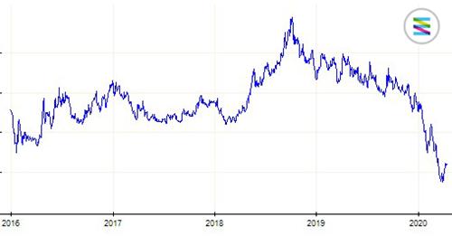 Ontwikkeling van de gasprijs sinds 2016