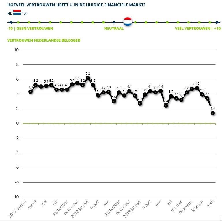 Vertrouwen Nederlandse Beleggers