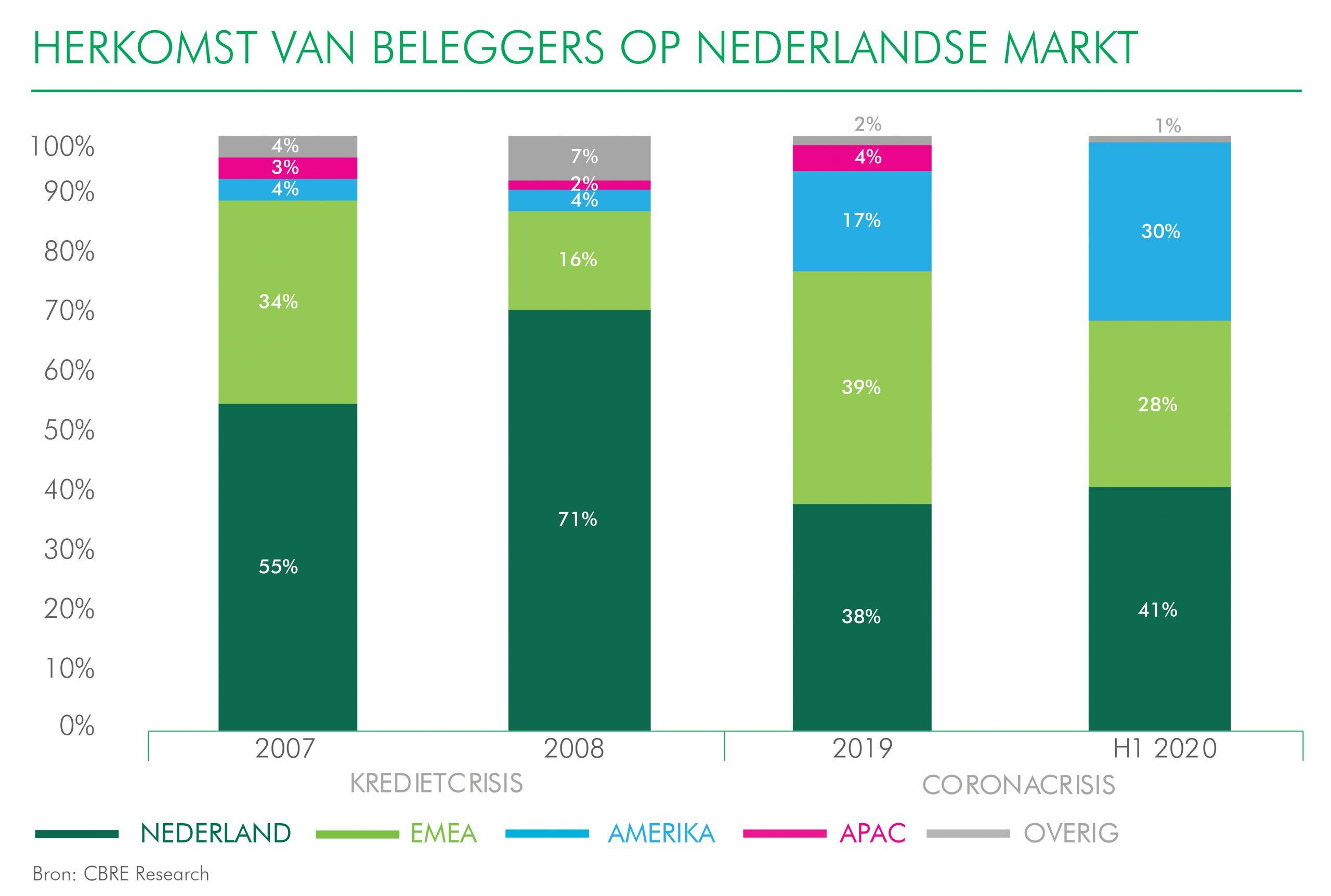 Herkomst van beleggers op Nederlandse markt