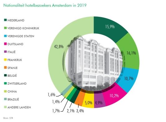 Nationaliteit hotelbezoekers amsterdam 2019